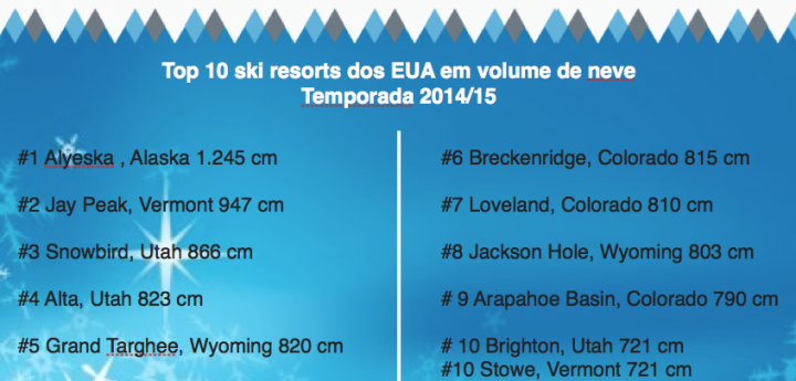 Descubram os top 10 ski resorts em volume de neve, temporada 2014/15.